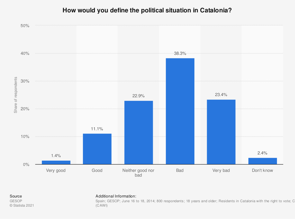 Statistic: How would you define the political situation in Catalonia? | Statista