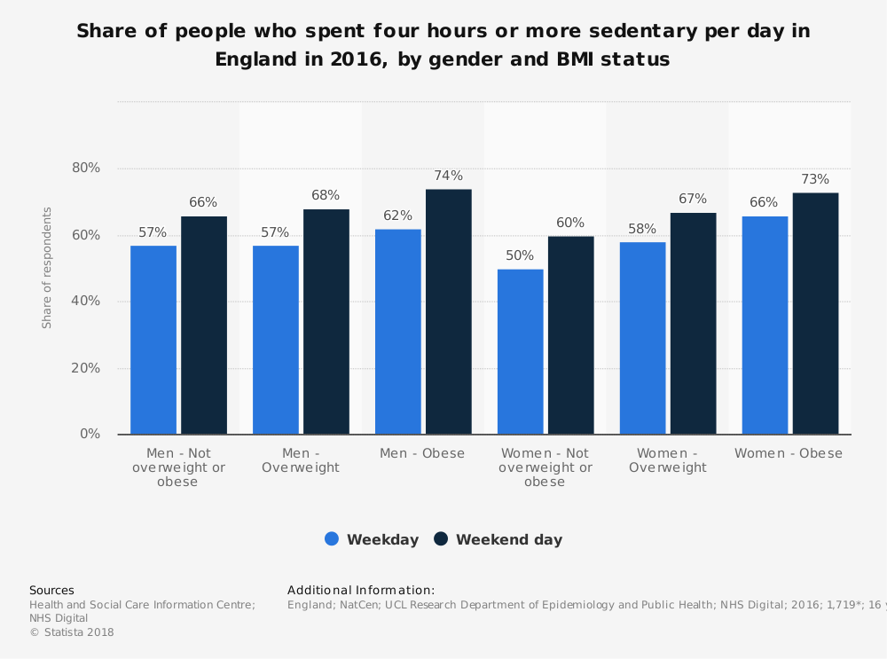 Statistic: Share of people who spent four hours or more sedentary per day in England in 2016, by gender and BMI status | Statista
