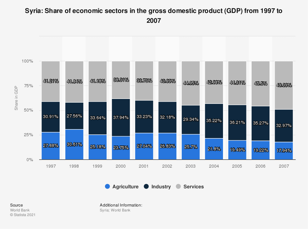 Statistic: Syria: Share of economic sectors in the gross domestic product (GDP) from 1997 to 2007 | Statista