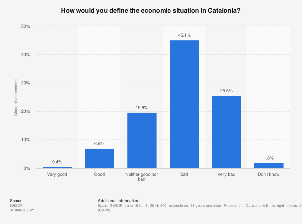 Statistic: How would you define the economic situation in Catalonia? | Statista