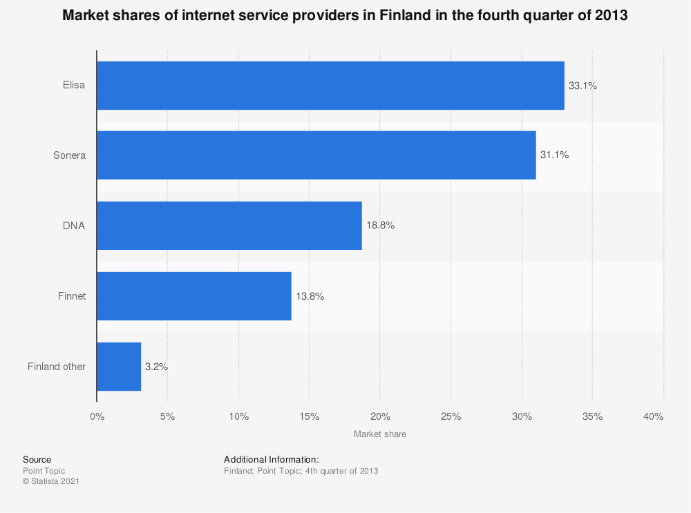 Statistic: Market shares of internet service providers in Finland in the fourth quarter of 2013 | Statista