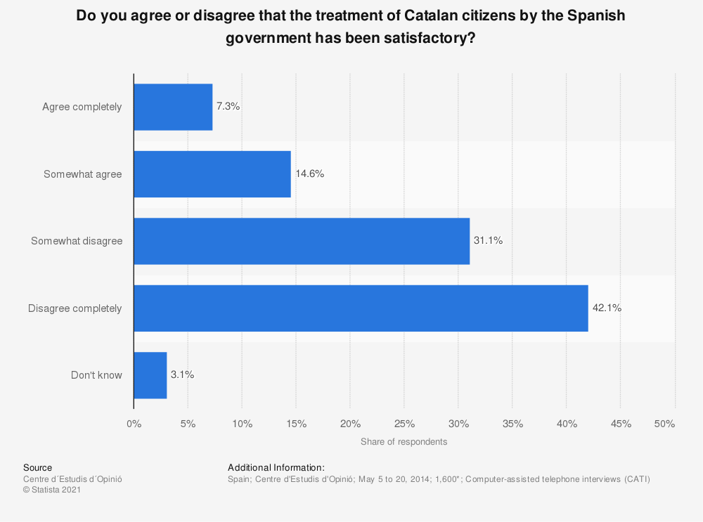 Statistic: Do you agree or disagree that the treatment of Catalan citizens by the Spanish government has been satisfactory? | Statista