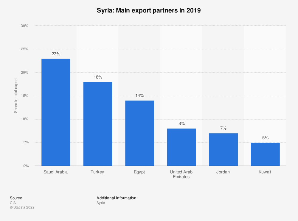 Statistic: Syria: Main export partners in 2017 | Statista