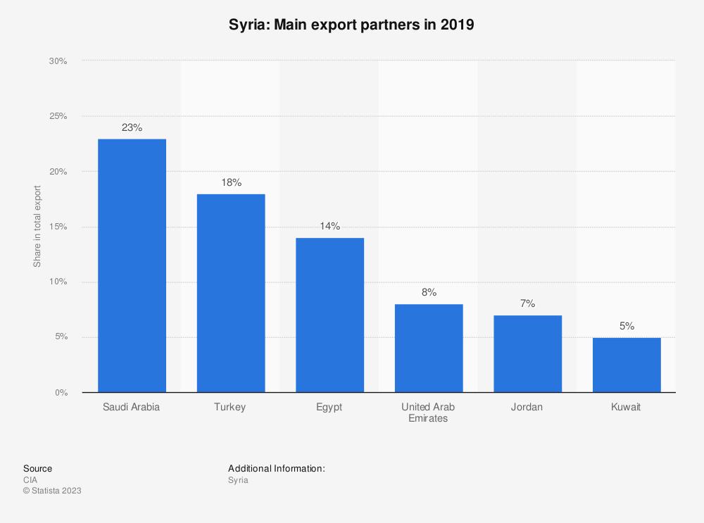 Statistic: Syria: Main export partners in 2015 | Statista