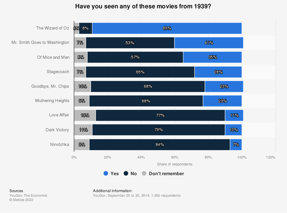 Statistic: Have you seen any of these movies from 1939? | Statista