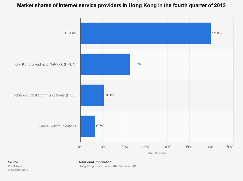 Statistic: Market shares of internet service providers in Hong Kong in the fourth quarter of 2013 | Statista