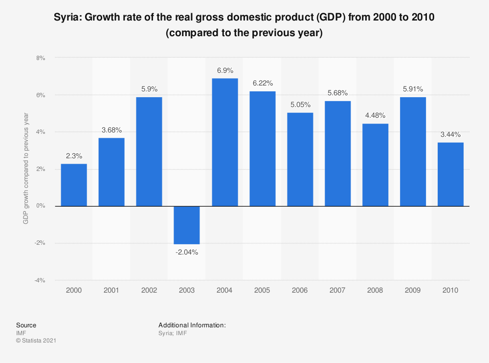 Statistic: Syria : Growth rate of the real gross domestic product (GDP) from 2000 to 2010 (compared to the previous year) | Statista