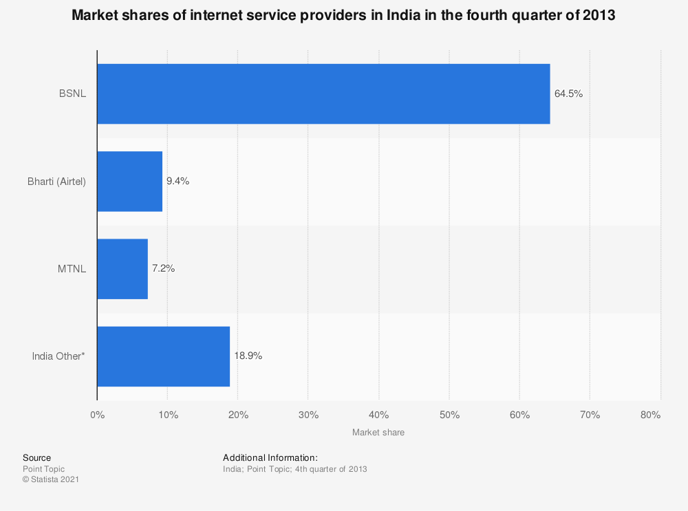 Statistic: Market shares of internet service providers in India in the fourth quarter of 2013 | Statista