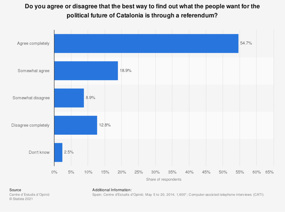Statistic: Do you agree or disagree that the best way to find out what the people want for the political future of Catalonia is through a referendum? | Statista