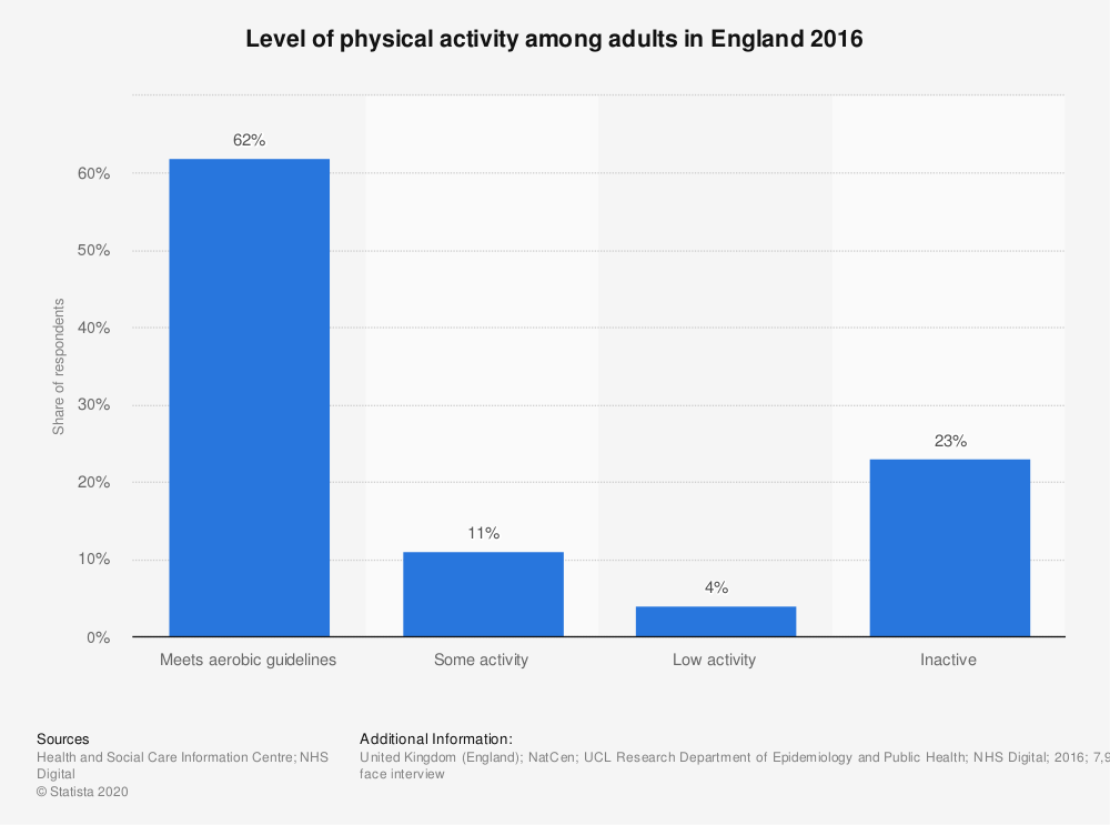Statistic: Level of physical activity among adults in England 2016 | Statista