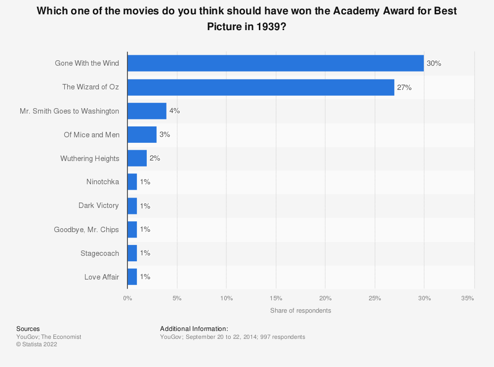 Statistic: Which one of the movies do you think should have won the Academy Award for Best Picture in 1939? | Statista