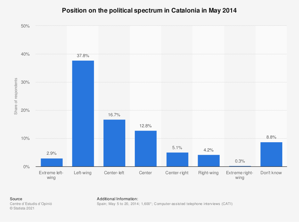 Statistic: Position on the political spectrum in Catalonia in May 2014 | Statista