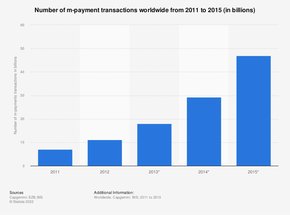 Statistic: Number of m-payment transactions worldwide from 2011 to 2015 (in billions) | Statista