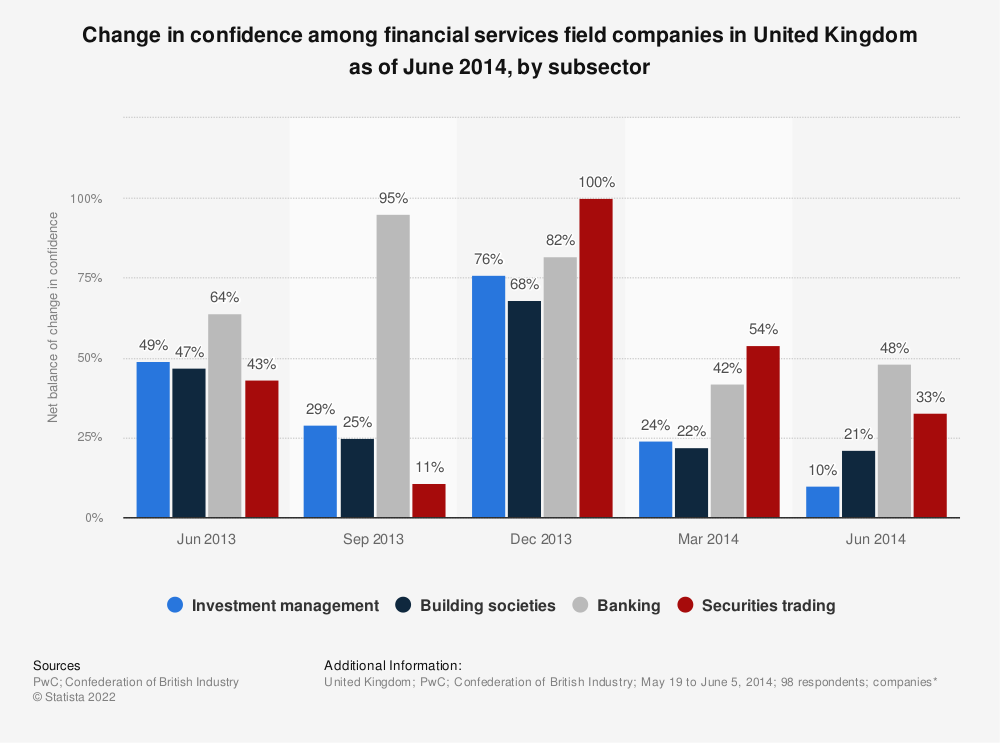 Statistic: Change in confidence among financial services field companies in United Kingdom as of June 2014, by subsector | Statista