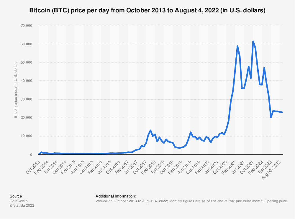 Statistic: Bitcoin price index from August 2014 to August 2016 (in U.S. dollars) | Statista