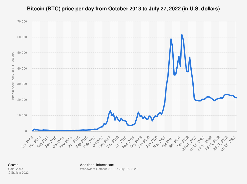 Statistic: Bitcoin price index from July 2012 to September 2020 (in U.S. dollars) | Statista