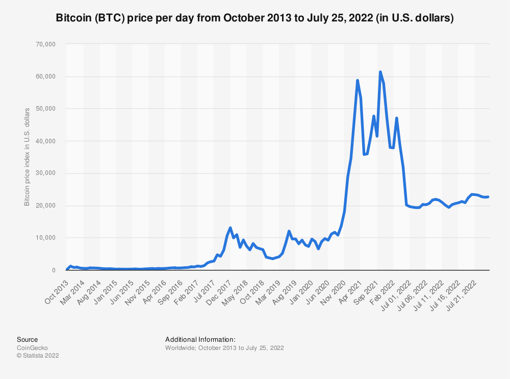 Bitcoin Price Index Monthly 2017 2019 Statistic
