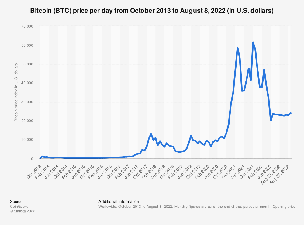 O Bitcoin Price Index Monthly 2016 2017