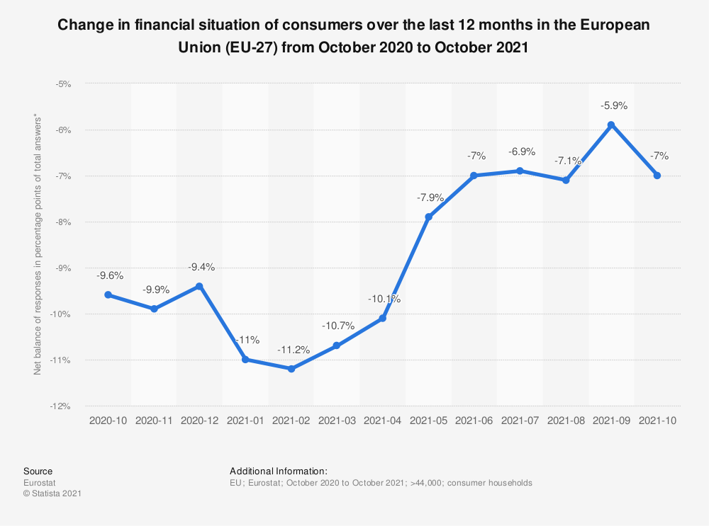 Statistic: Change in financial situation of consumers over the last 12 months in the European Union-28  from June 2018 to March 2019 | Statista