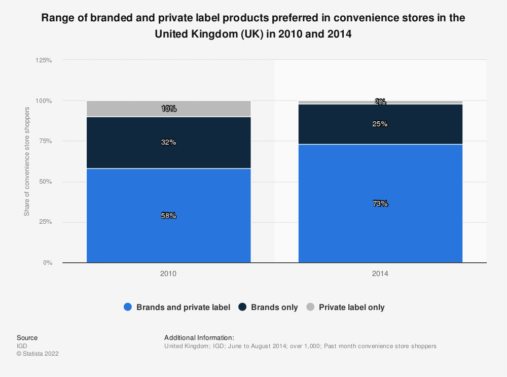 Statistic: Range of branded and private label products preferred in convenience stores in the United Kingdom (UK) in 2010 and 2014  | Statista