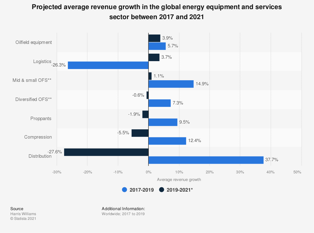 Statistic: Projected average revenue growth in the global energy equipment and services sector between 2016 and 2020 | Statista