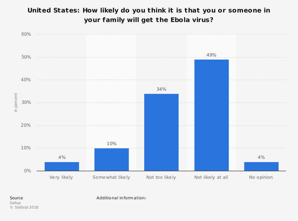 Statistic: United States: How likely do you think it is that you or someone in your family will get the Ebola virus? | Statista