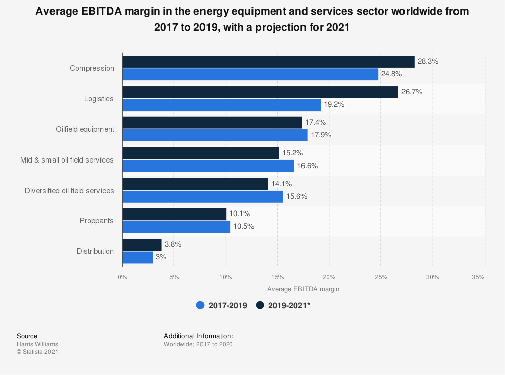Statistic: Average EBITDA margin in the energy equipment and services sector worldwide from 2017 to 2019, with a projection for 2021 | Statista