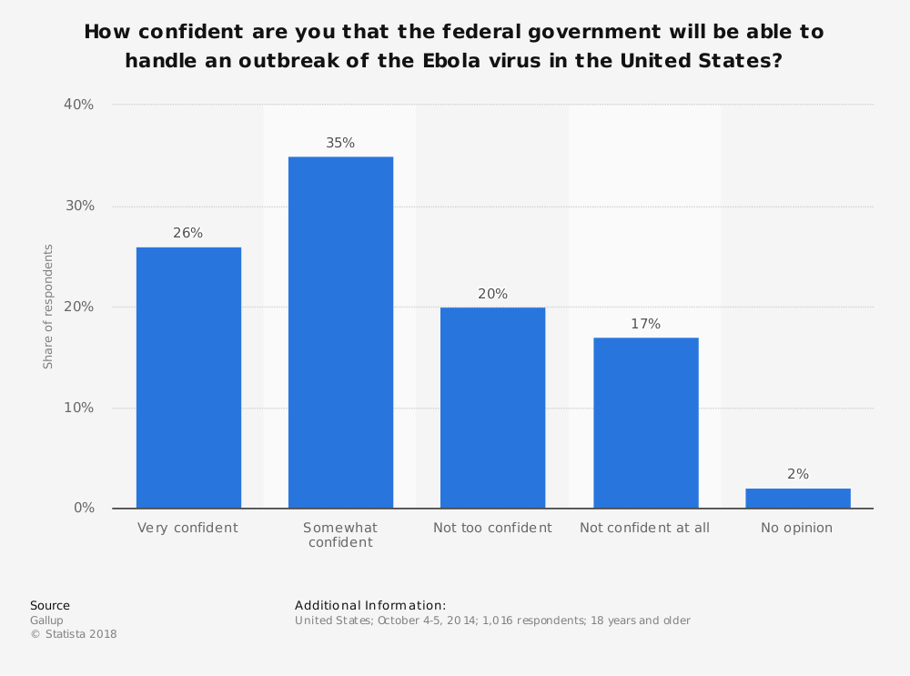 Statistic: How confident are you that the federal government will be able to handle an outbreak of the Ebola virus in the United States? | Statista