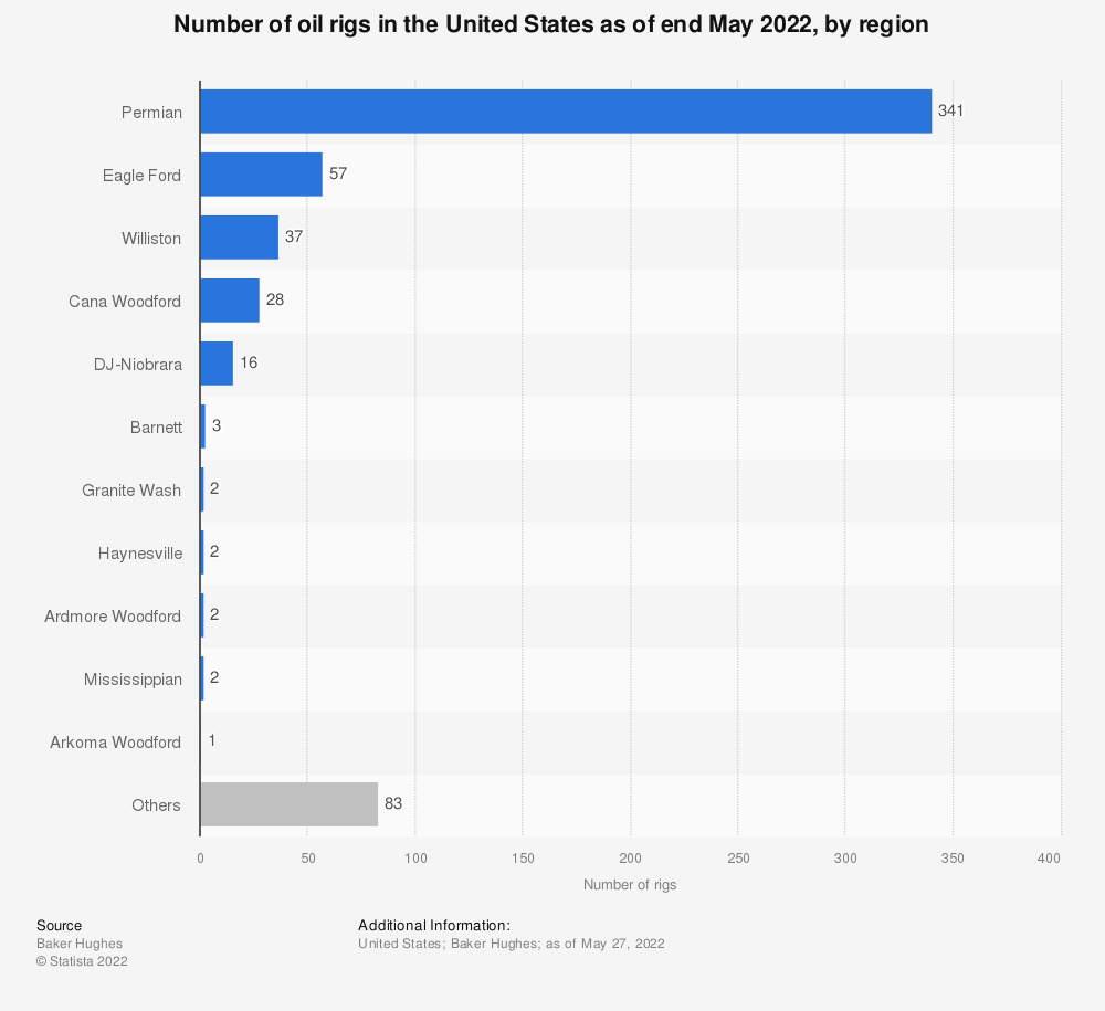 Statistic: Number of oil rigs in the United States as of December 2020, by region | Statista