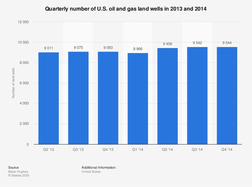 Statistic: Quarterly number of U.S. oil and gas land wells in 2013 and 2014 | Statista