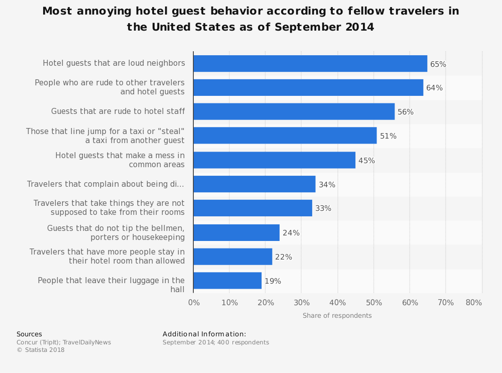 Statistic: Most annoying hotel guest behavior according to fellow travelers in the United States as of September 2014 | Statista