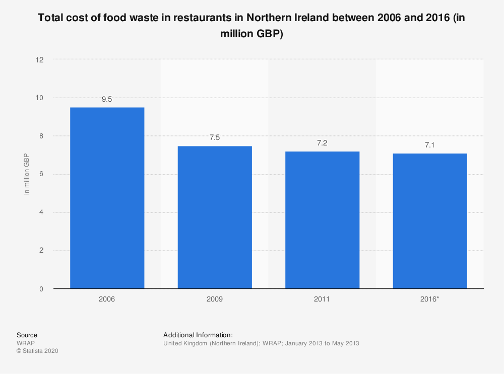 Statistic: Total cost of food waste in restaurants in Northern Ireland between 2006 and 2016 (in million GBP) | Statista