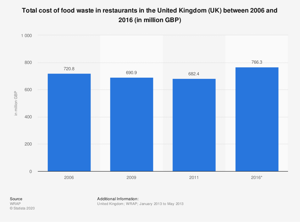 Statistic: Total cost of food waste in restaurants in the United Kingdom (UK) between 2006 and 2016 (in million GBP) | Statista