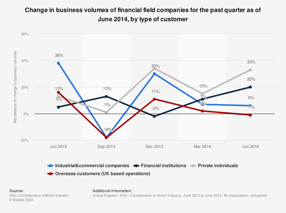 Statistic: Change in business volumes of financial field companies for the past quarter as of June 2014, by type of customer | Statista