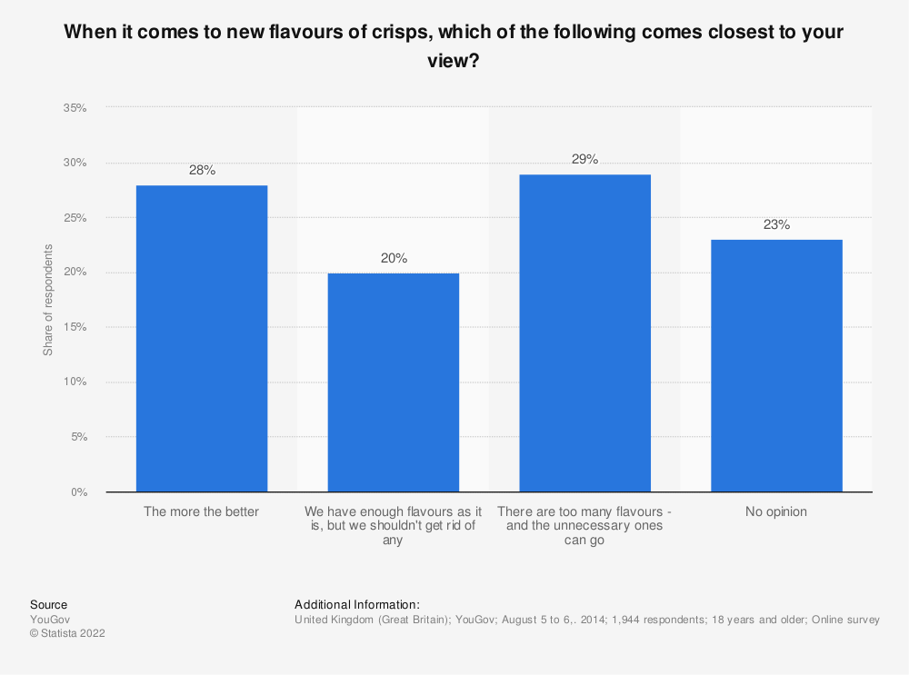 Statistic: When it comes to new flavours of crisps, which of the following comes closest to your view? | Statista