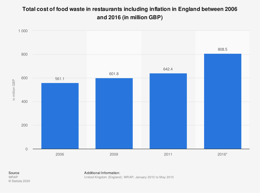 Statistic: Total cost of food waste in restaurants including inflation in England between 2006 and 2016 (in million GBP) | Statista