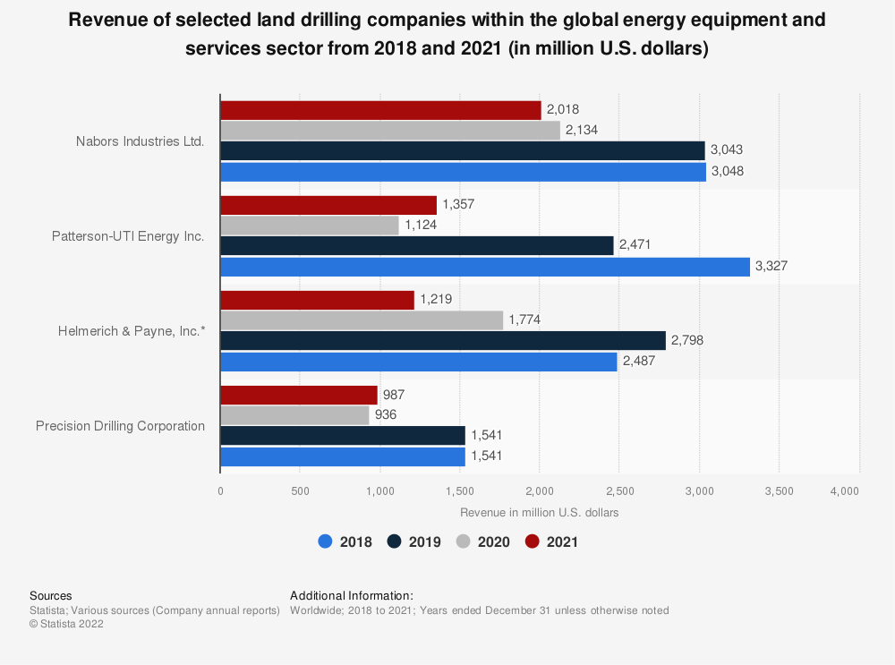Statistic: Revenue of land drilling companies within the global energy equipment and services sector from 2015 to 2020 (in million U.S. dollars) | Statista