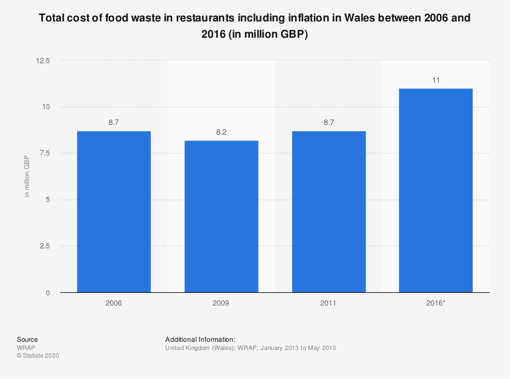 Statistic: Total cost of food waste in restaurants including inflation in Wales between 2006 and 2016 (in million GBP) | Statista