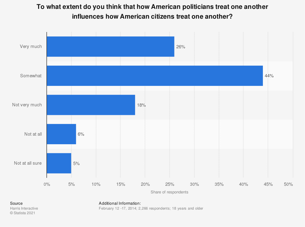 Statistic: To what extent do you think that how American politicians treat one another influences how American citizens treat one another? | Statista