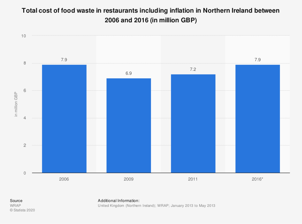 Statistic: Total cost of food waste in restaurants including inflation in Northern Ireland between 2006 and 2016 (in million GBP) | Statista