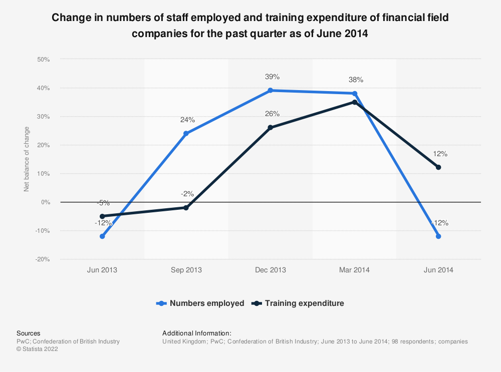 Statistic: Change in numbers of staff employed and training expenditure of financial field companies for the past quarter as of June 2014 | Statista