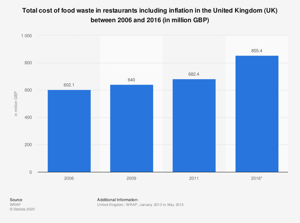 Statistic: Total cost of food waste in restaurants including inflation in the United Kingdom (UK) between 2006 and 2016 (in million GBP) | Statista