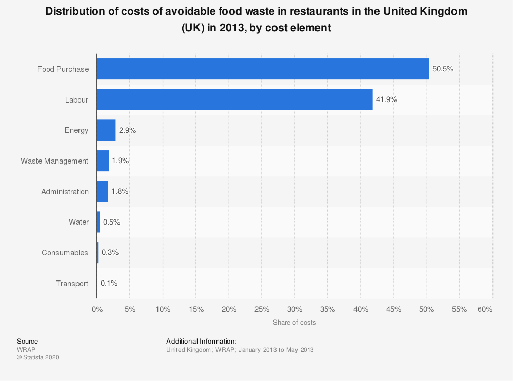 Statistic: Distribution of costs of avoidable food waste in restaurants in the United Kingdom (UK) in 2013, by cost element | Statista