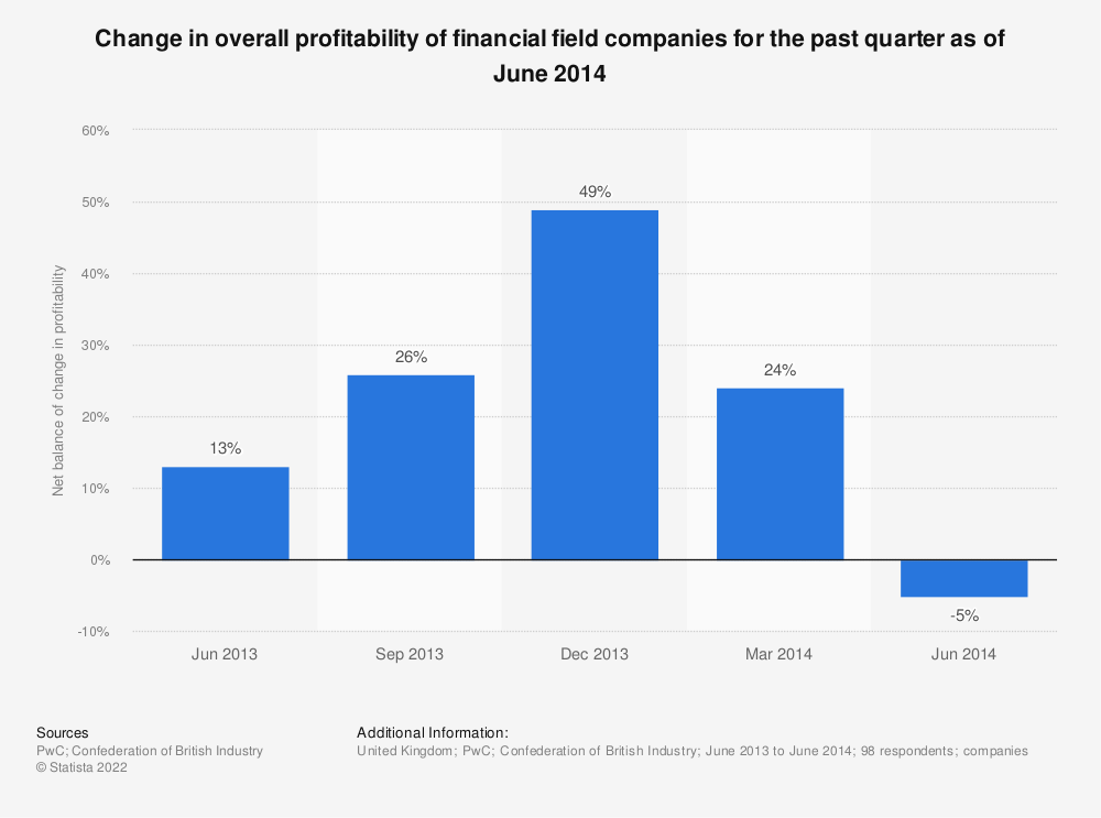 Statistic: Change in overall profitability of financial field companies for the past quarter as of June 2014 | Statista