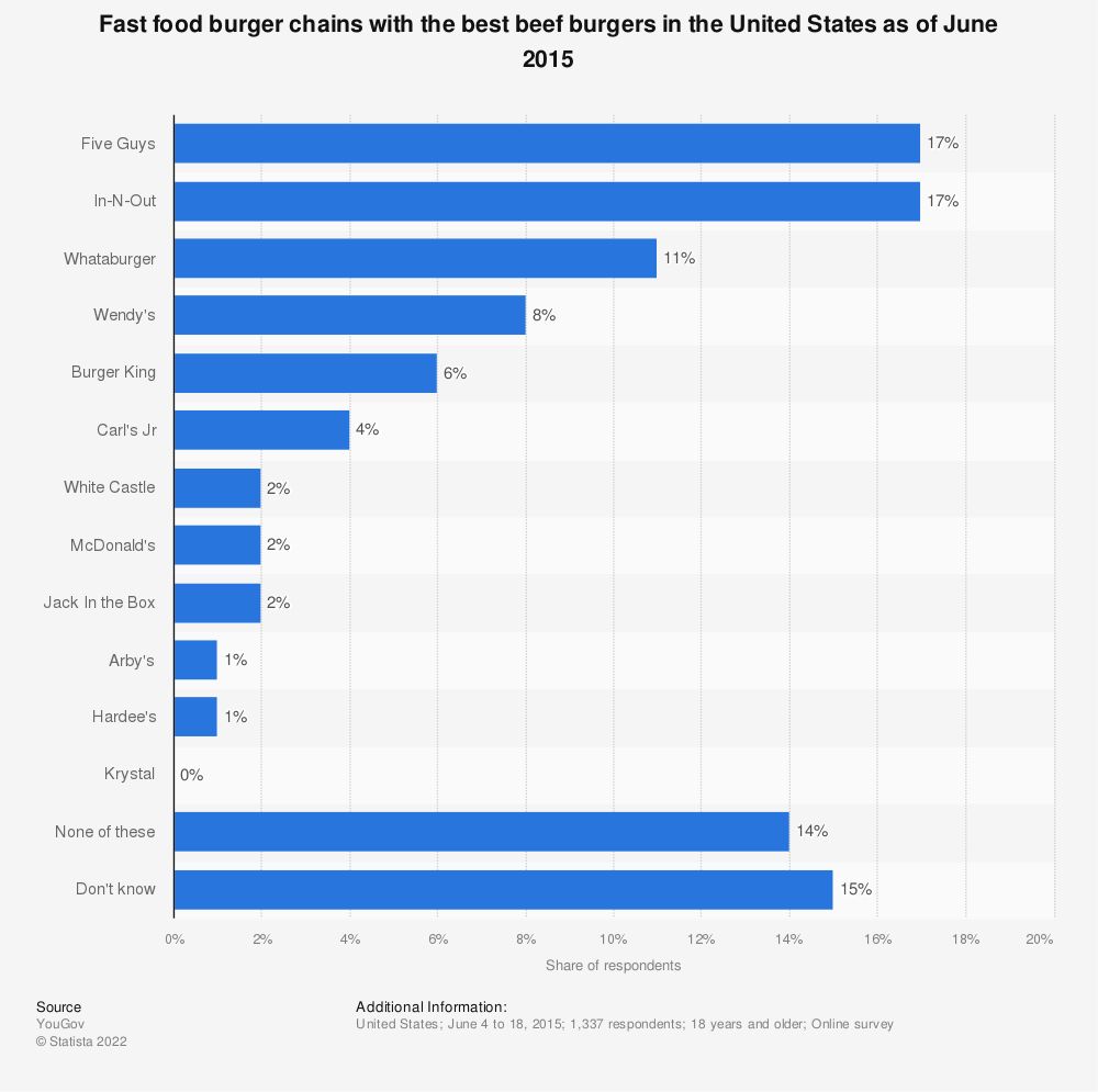 Statistic: Fast food burger chains with the best beef burgers in the United States as of June 2015 | Statista