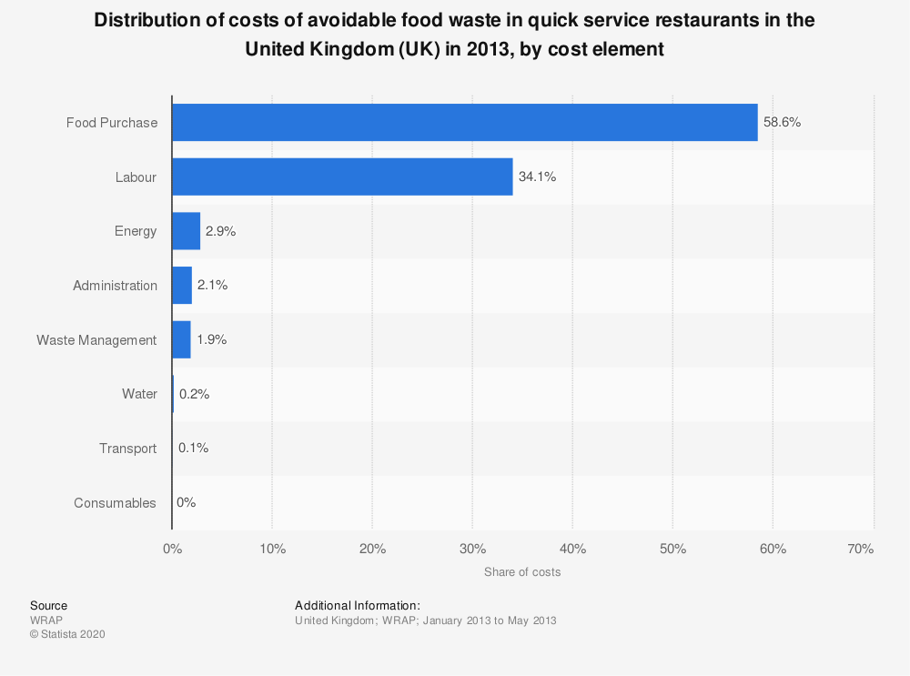 Statistic: Costs of avoidable food waste in quick service restaurants in the United Kingdom (UK) in 2013, by cost element | Statista