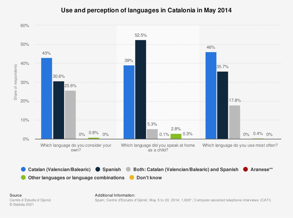 Statistic: Use and perception of languages in Catalonia in May 2014 | Statista