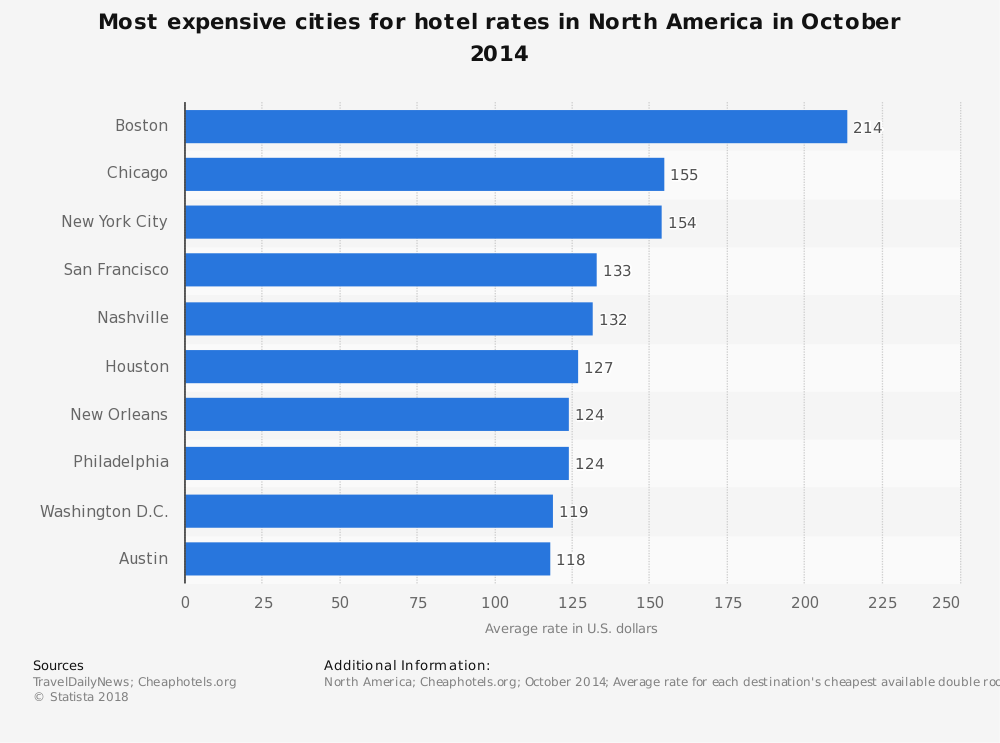 Statistic: Most expensive cities for hotel rates in North America in October 2014 | Statista