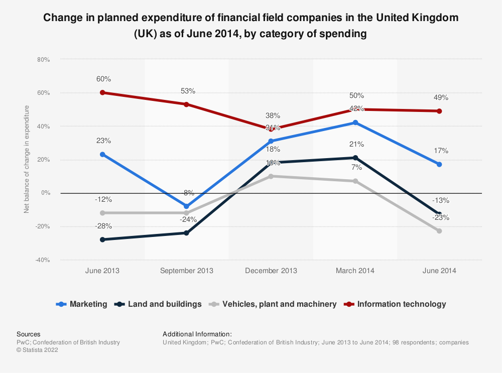 Statistic: Change in planned expenditure of financial field companies in the United Kingdom (UK) as of June 2014, by category of spending | Statista