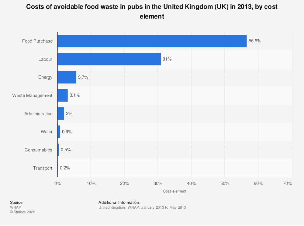 Statistic: Costs of avoidable food waste in pubs in the United Kingdom (UK) in 2013, by cost element | Statista